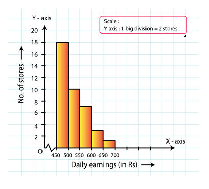 RD Sharma Solutions for Class 8 Maths Chapter 24 – Data Handling – II (Graphical Representation of Data as Histograms) image - 6