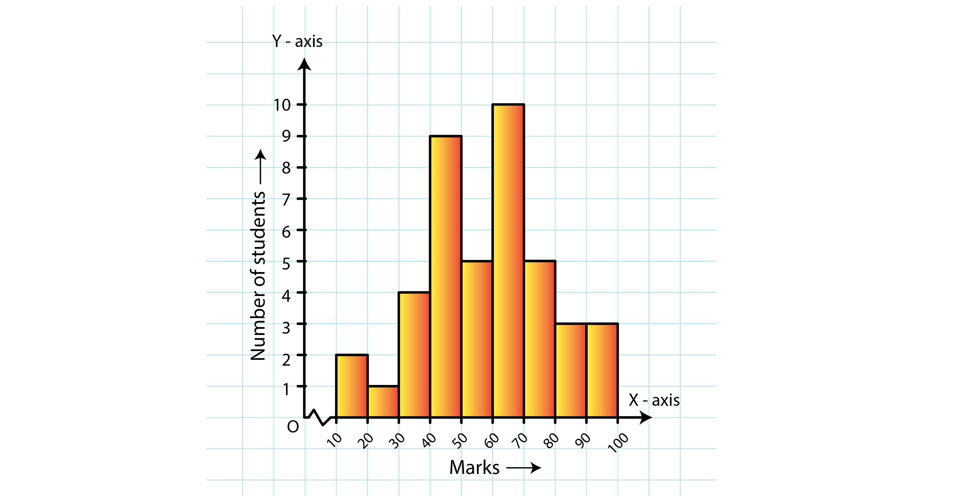 RD Sharma Solutions for Class 8 Maths Chapter 24 – Data Handling – II (Graphical Representation of Data as Histograms) image - 10