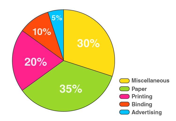 RD Sharma Solutions for Class 8 Maths Chapter 25 – Data Handling – III (Pictorial Representation of Data as Pie Charts or Circle Graphs) image - 6