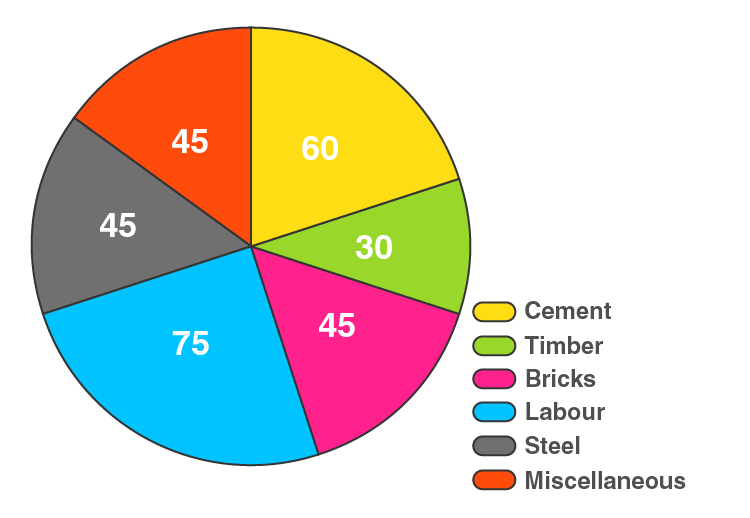 RD Sharma Solutions for Class 8 Maths Chapter 25 – Data Handling – III (Pictorial Representation of Data as Pie Charts or Circle Graphs) image - 10