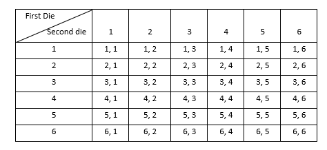 RD Sharma Solutions for Class 8 Maths Chapter 26 – Data Handling – IV (Probability) image - 1