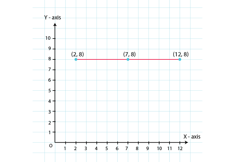 RD Sharma Solutions for Class 8 Maths Chapter 27 – Introduction to Graphs image - 2