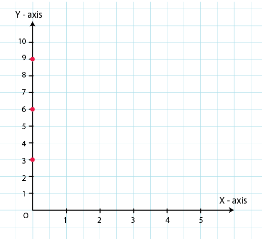 RD Sharma Solutions for Class 8 Maths Chapter 27 – Introduction to Graphs image - 13