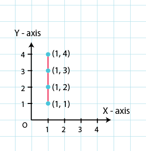 RD Sharma Solutions for Class 8 Maths Chapter 27 – Introduction to Graphs image - 3