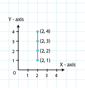 RD Sharma Solutions for Class 8 Maths Chapter 27 – Introduction to Graphs image - 4