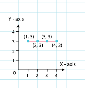 RD Sharma Solutions for Class 8 Maths Chapter 27 – Introduction to Graphs image - 5