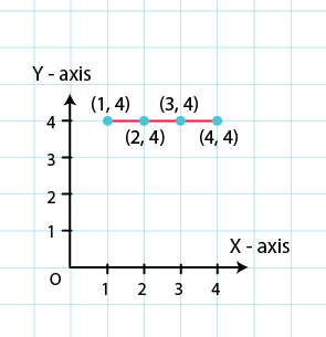 RD Sharma Solutions for Class 8 Maths Chapter 27 – Introduction to Graphs image - 6