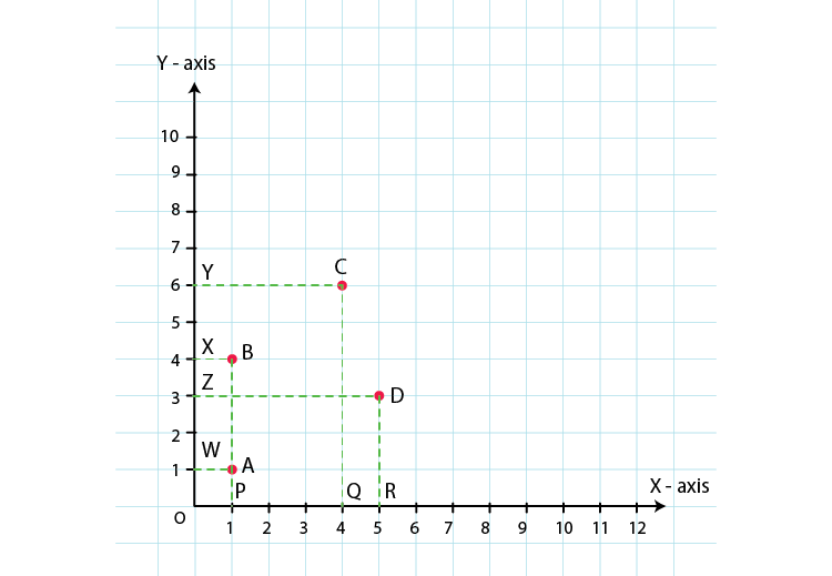 RD Sharma Solutions for Class 8 Maths Chapter 27 – Introduction to Graphs image - 8