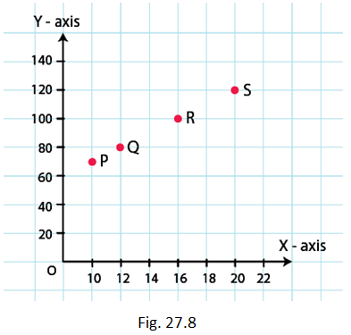 RD Sharma Solutions for Class 8 Maths Chapter 27 – Introduction to Graphs image - 9