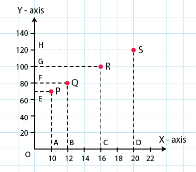 RD Sharma Solutions for Class 8 Maths Chapter 27 – Introduction to Graphs image - 10