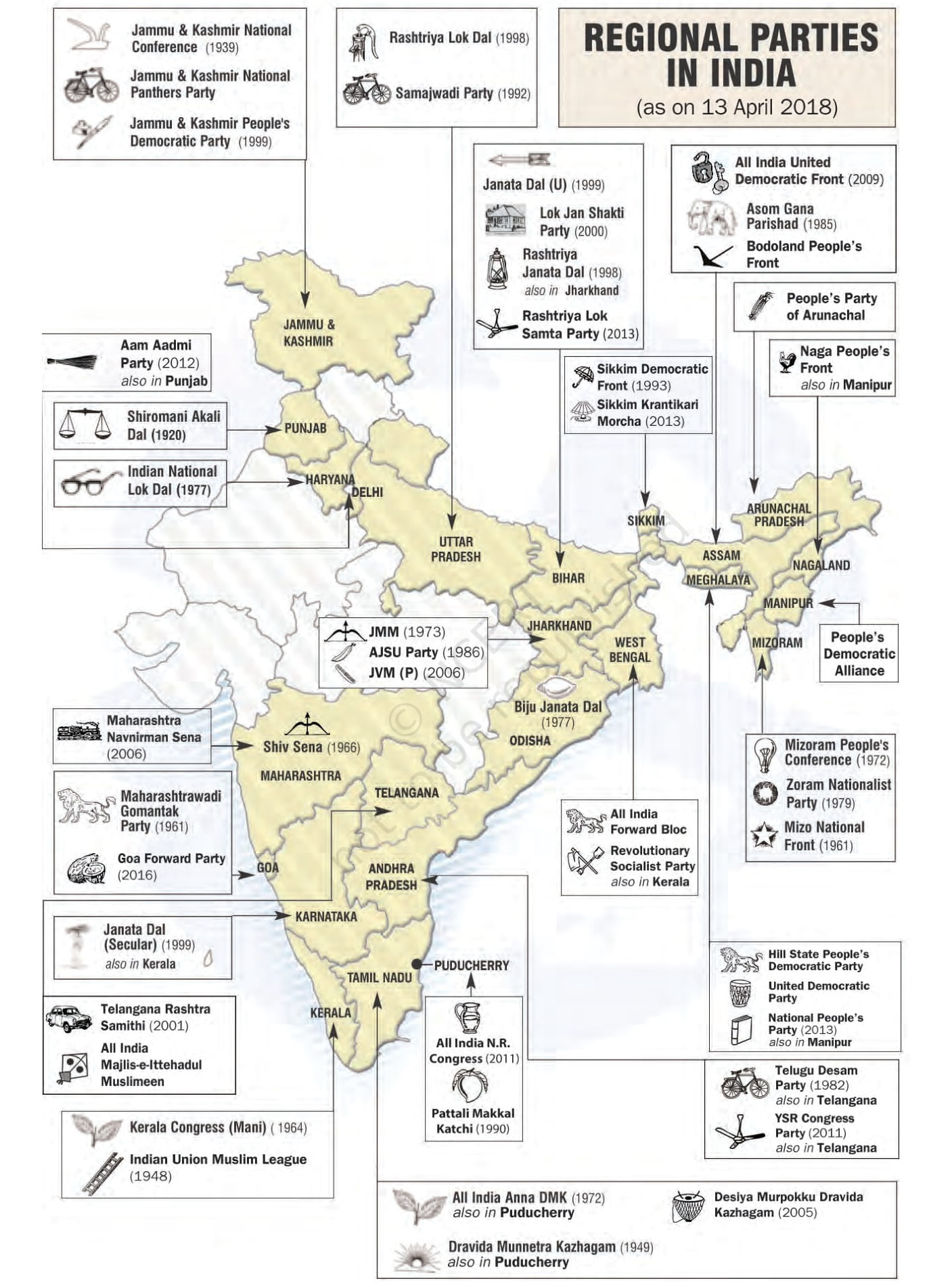 Regional Parties in India (as on 13th April 2018)
