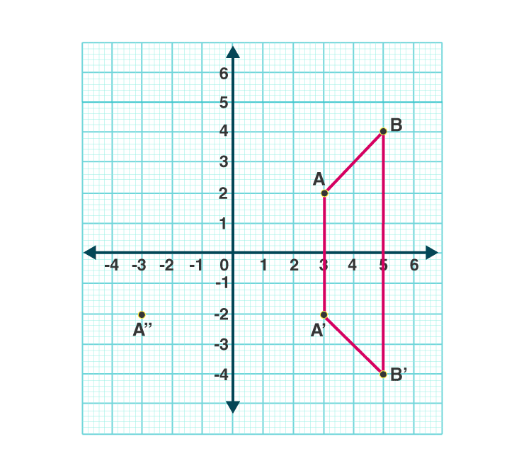 Selina Solutions Concise Class 10 Maths Chapter 12 ex. 12(B) - 1
