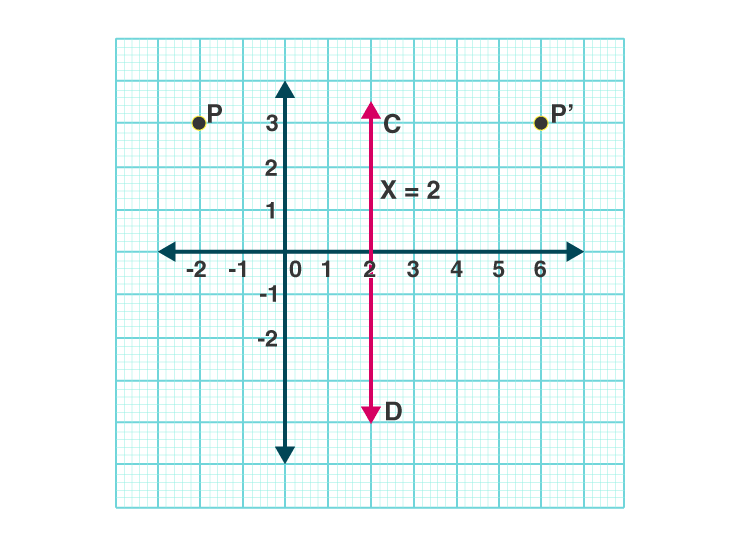 Selina Solutions Concise Class 10 Maths Chapter 12 ex. 12(B) - 3