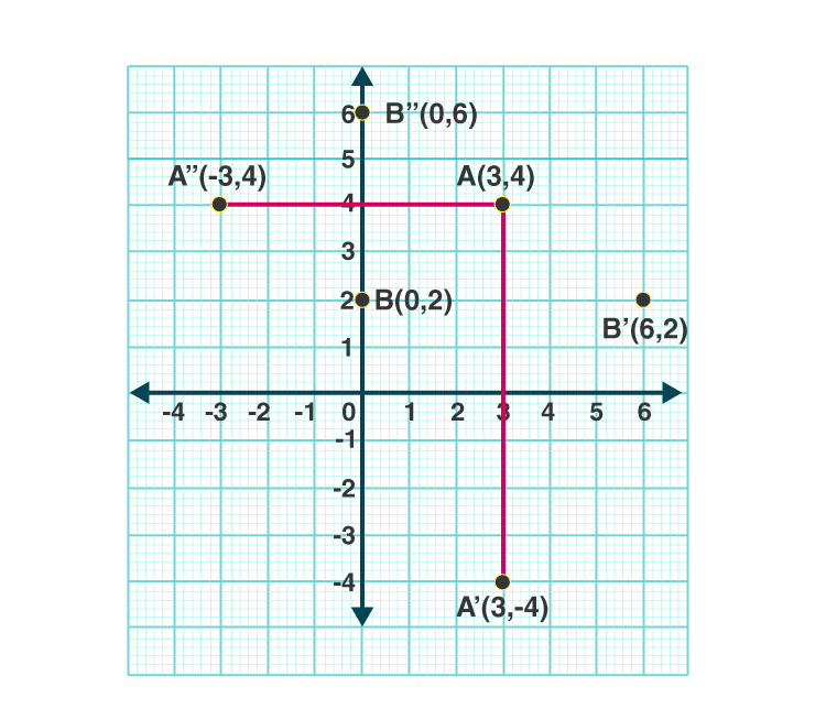 Selina Solutions Concise Class 10 Maths Chapter 12 ex. 12(B) - 5