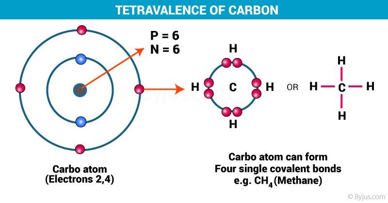 Tetravalency of Carbon
