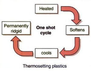 Thermosetting Plastics