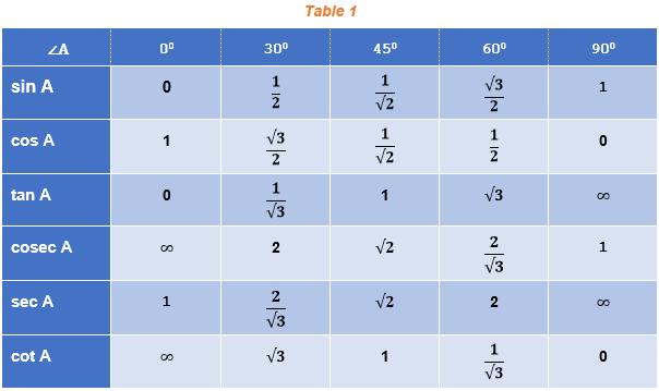 Trigonometric values Table