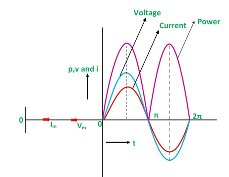 When current is in phase with the voltage