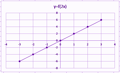 Identity function graph