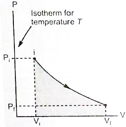 Work Done by a Gas in an Isochoric Process