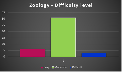 Zoology - NEET analysis
