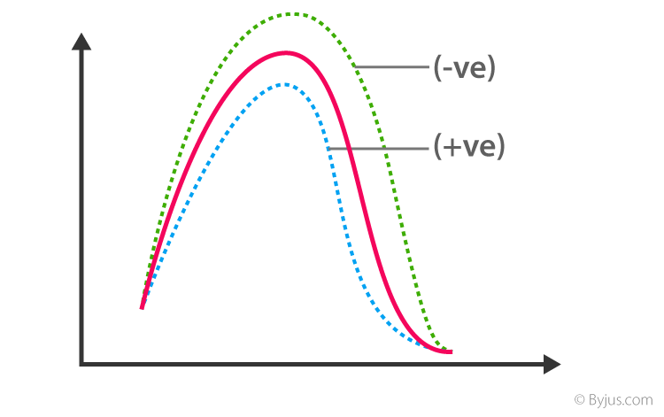 Effect of Catalyst on Activation Energy