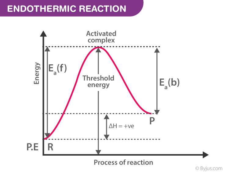 Endothermic Reaction