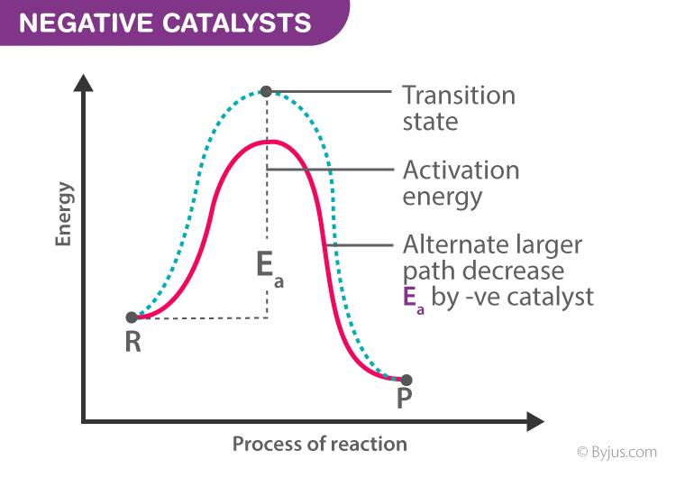 Negative Catalysts (Inhibitors)
