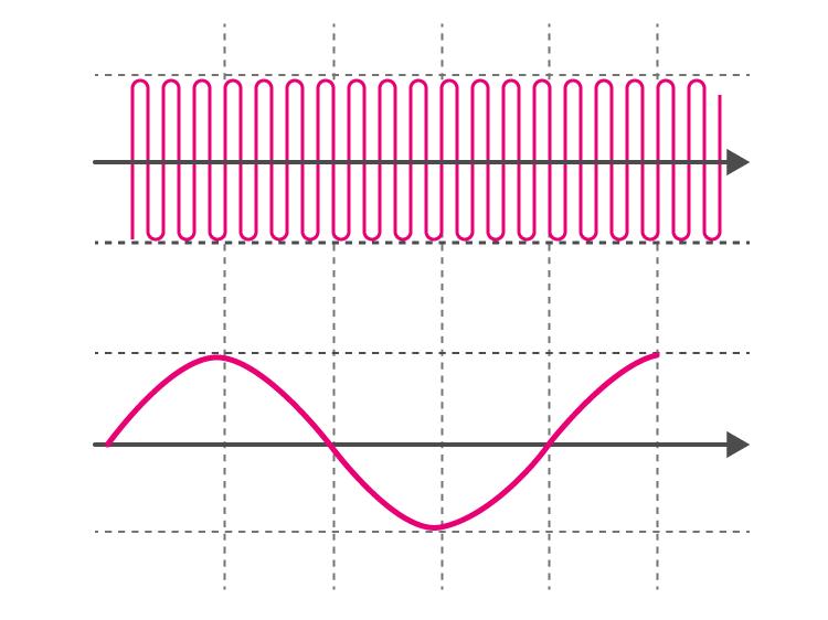 Amplitude Modulation Graph