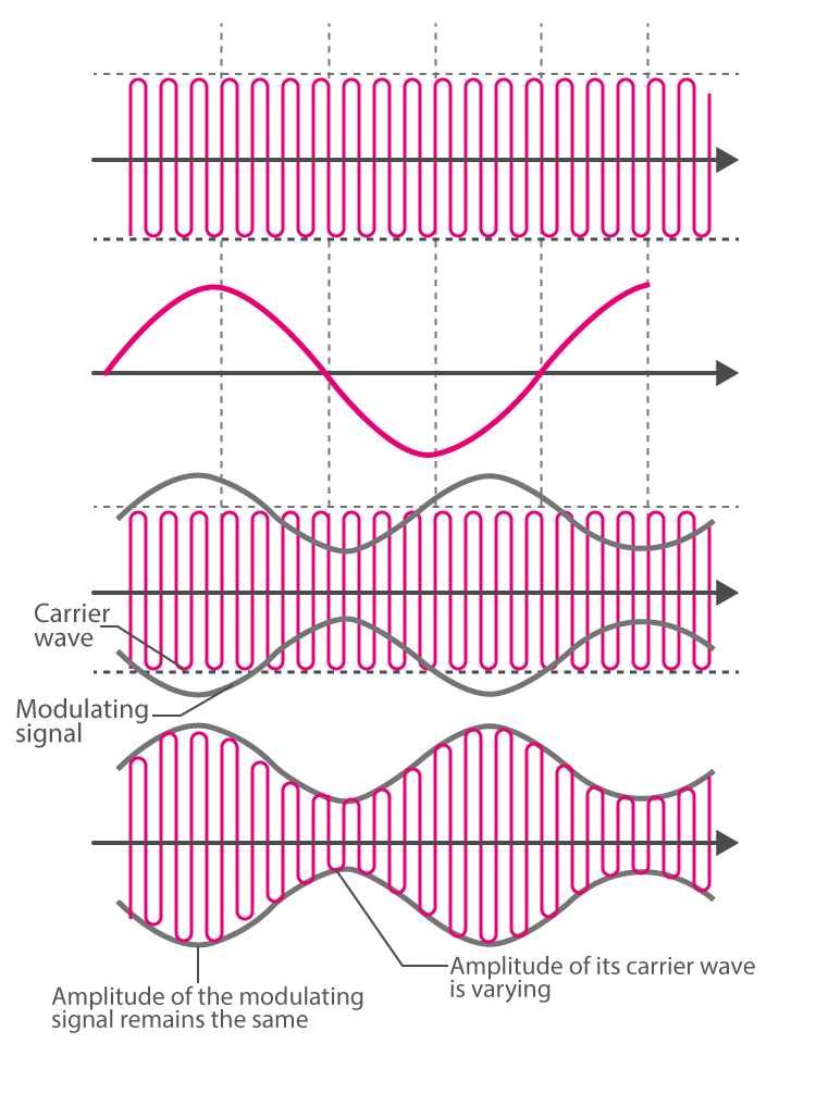 Amplitude Modulated Wave