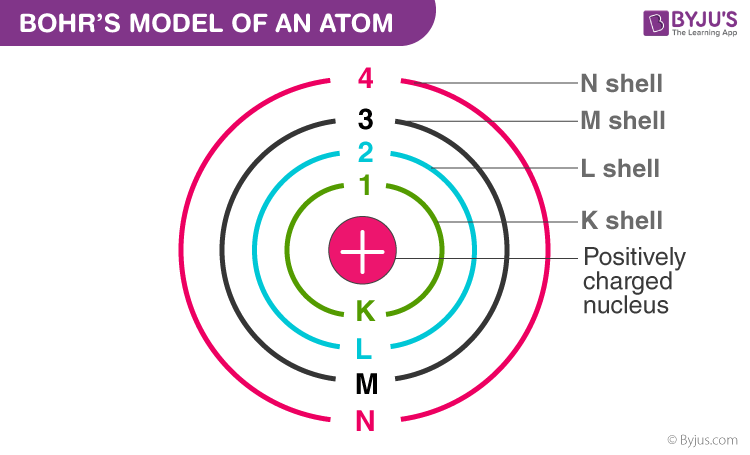 Bohr Model of an Atom