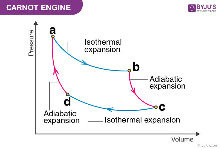 Carnot Engine - Thermodynamic Engine