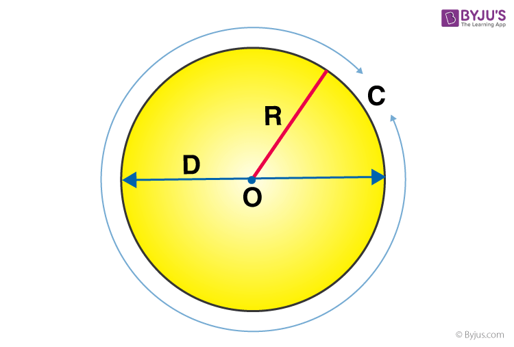Circumference of a Circle Method