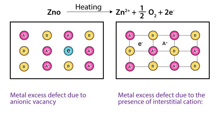 Metal Excess Defect