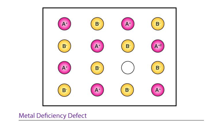 Metal Deficiency Defect