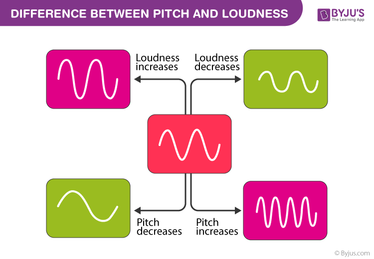 Difference between Pitch and Loudness
