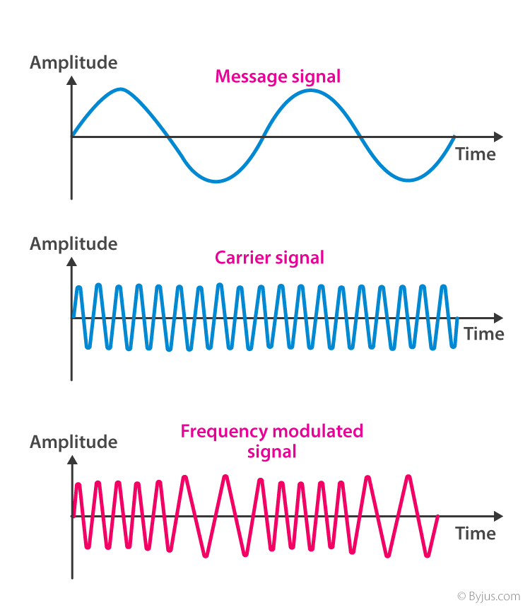 Graphical Representation of Frequency Modulated Wave