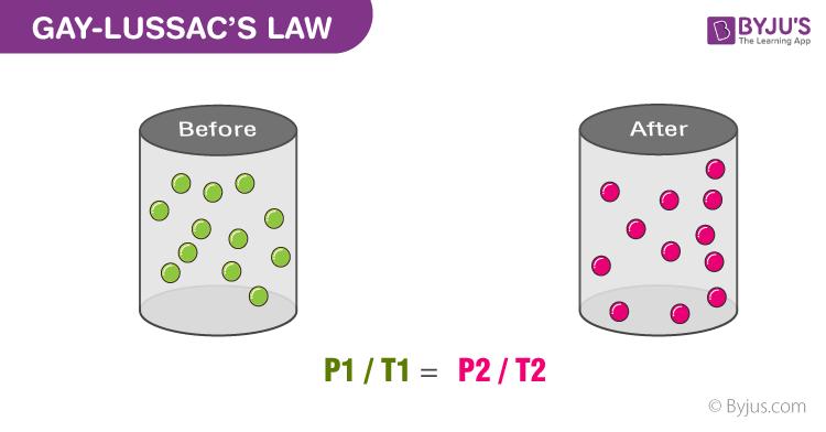 Gay-Lussac Law