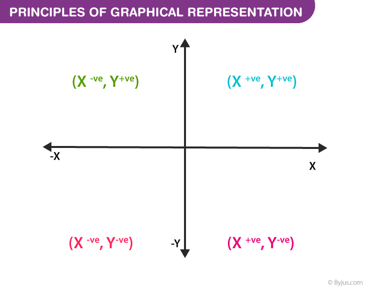 Principles of graphical representation