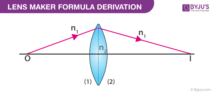 Derivation Of Lens Maker Formula