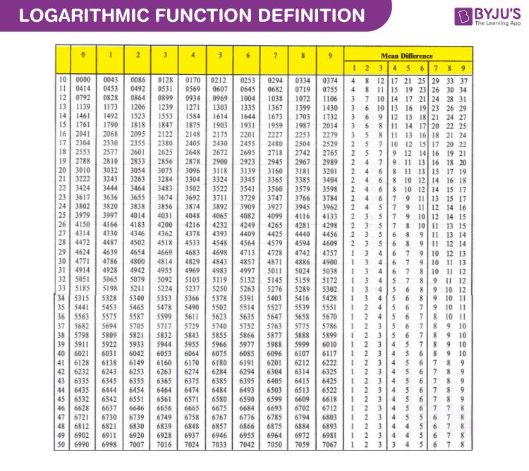 Logarithmic Table