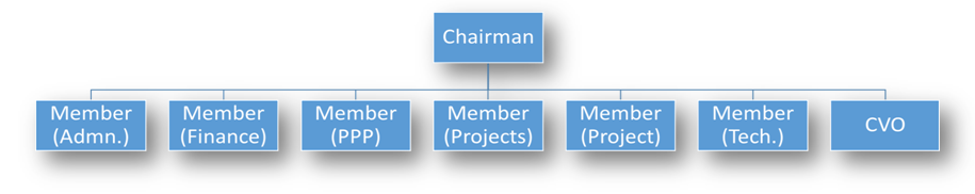 Organisational Structure of NHAI