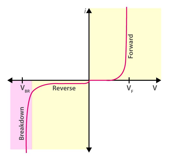 V-I characteristics of diodes