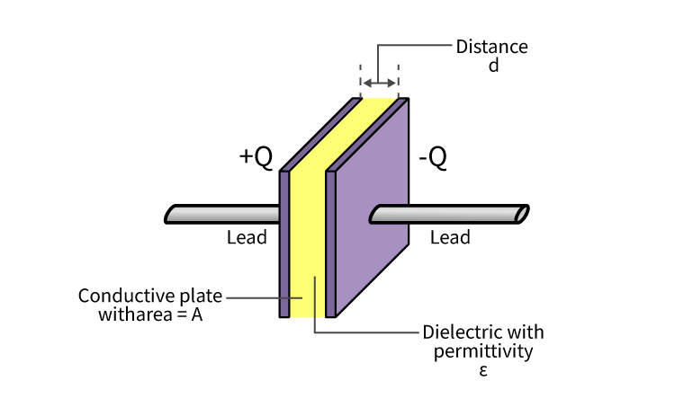 Parallel Plate Capacitor Derivation