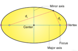 Parts of Ellipse