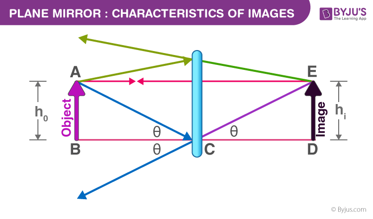 Plane Mirror Characteristics Of Images