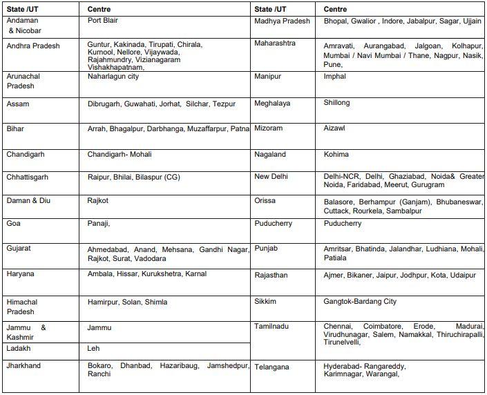 RBI Grade B Exam Centres (Phase I)