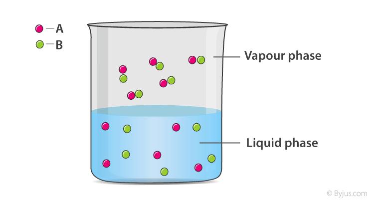 Solution of volatile liquids A and B