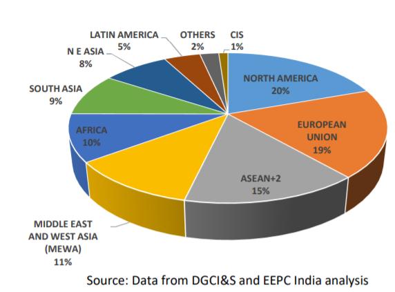 Region wise engineering export