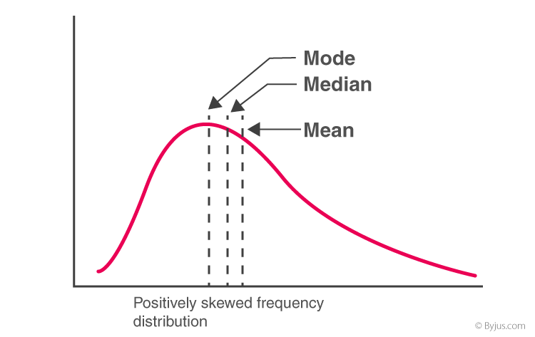 Positively skewed mean median mode